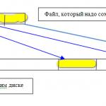 Перенос данных файла на жёсткий диск.